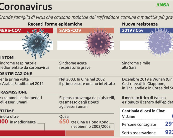 Differenza fra Coronavirus e SARS