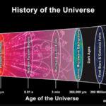 La vera età dell'Universo. La conferma da uno studio